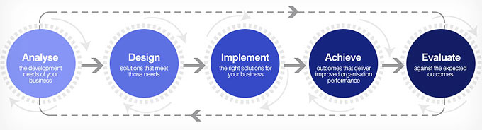process diagram linking: analyse, design, implement, achieve and evaluate